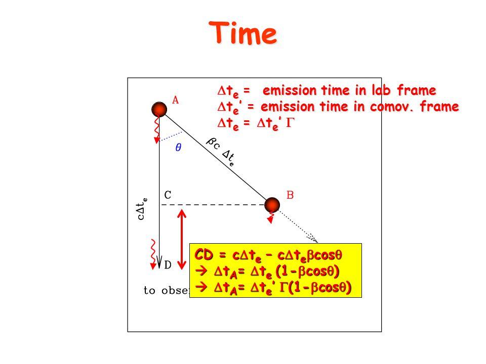 Time CD = c  t e – c  t e  cos    t A =  t e (1-  cos  )   t A =  t e '  (1-  cos  )  t e = emission time in lab frame  t e ' = emission time in comov.