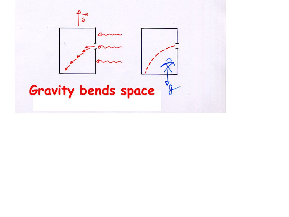 Gravity bends space
