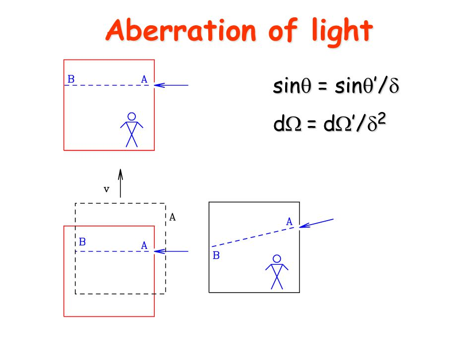 Aberration of light sin  = sin  '/  d  =  d  '/  2