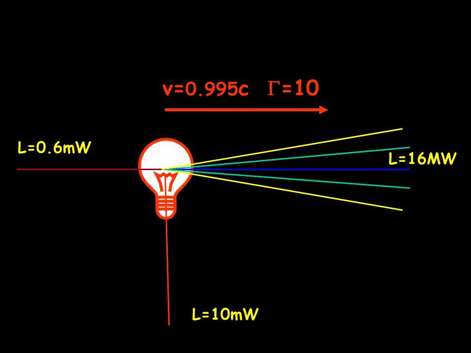 v= 0.995 c  =10 L=16MW L=10mW L=0.6mW