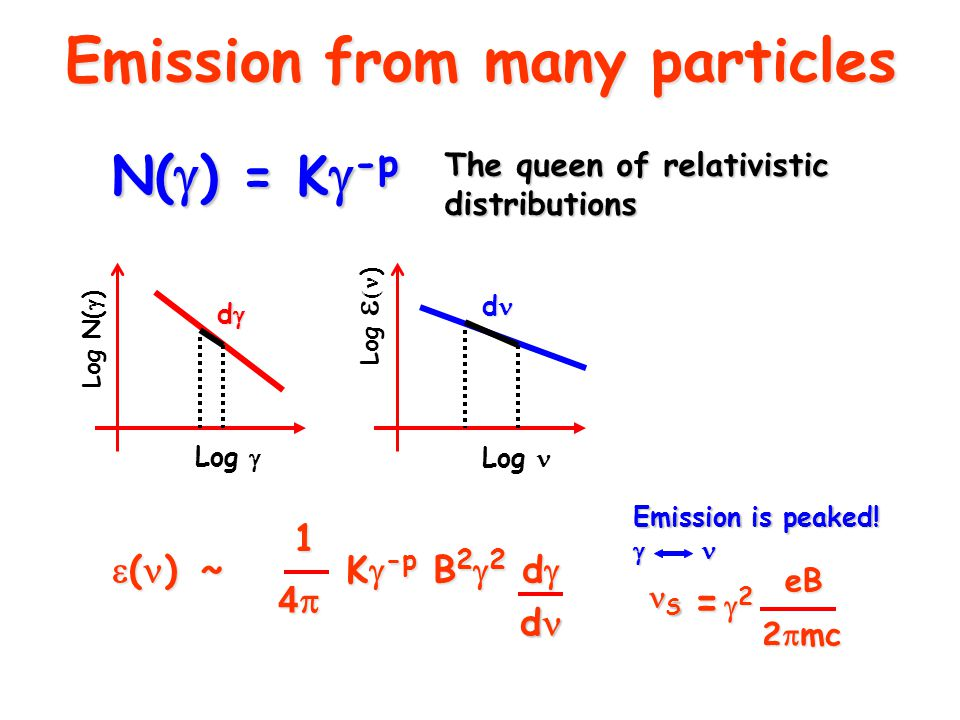 Emission from many particles N(  ) = K  -p The queen of relativistic distributions Log N(  ) Log  Log Log   )  ( )  ~ 1 4444 K  -p B 2  2 d  d Emission is peaked.