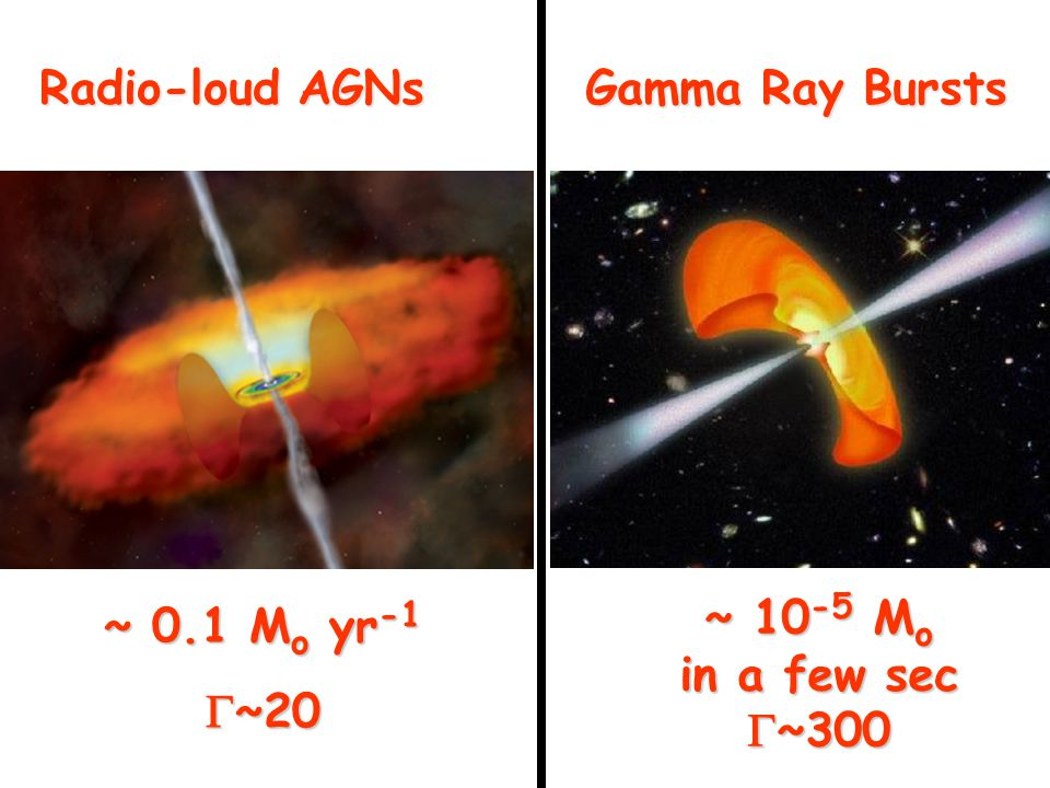 Radio-loud AGNs Gamma Ray Bursts ~ 0.1 M o yr -1  ~20 ~ 10 -5 M o in a few sec  ~300