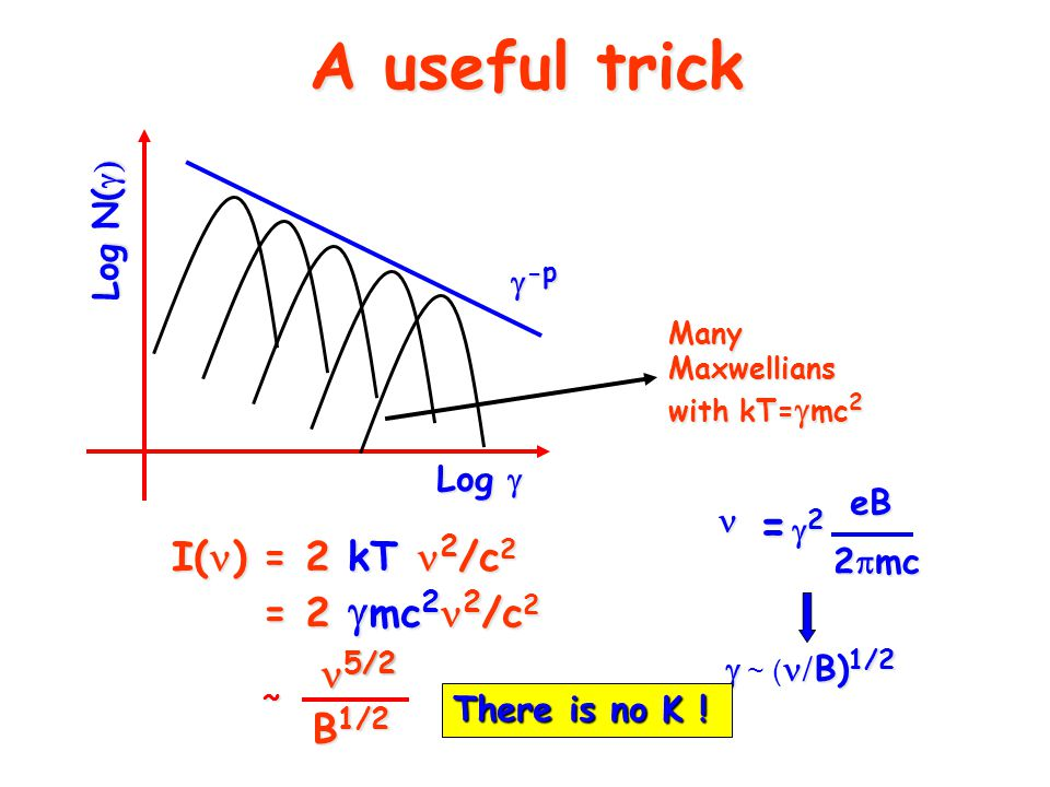 A useful trick  -p Many Maxwellians with kT=  mc 2 I( ) = 2 kT 2 /c 2 = 2  mc 2 2 /c 2 Log  Log N(  = 2222eB 2  mc  B) 1/2  ~ (  B) 1/2 5/2 5/2 B 1/2 ~ There is no K !