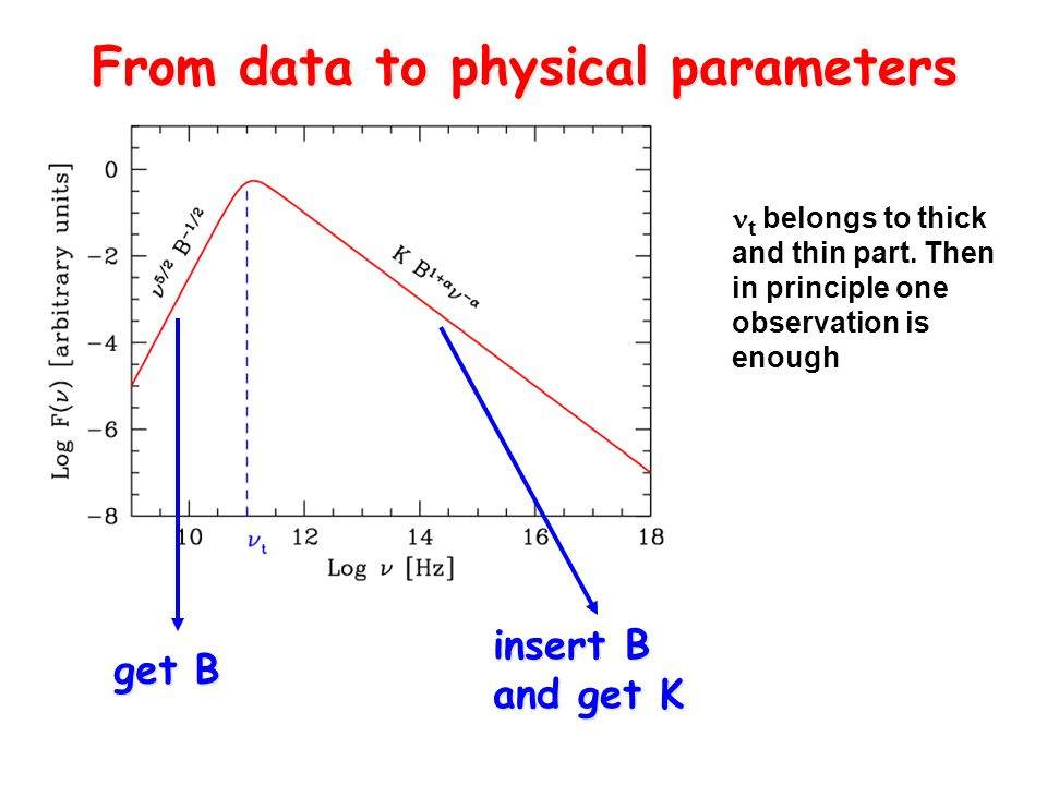 From data to physical parameters get B insert B and get K t belongs to thick and thin part.