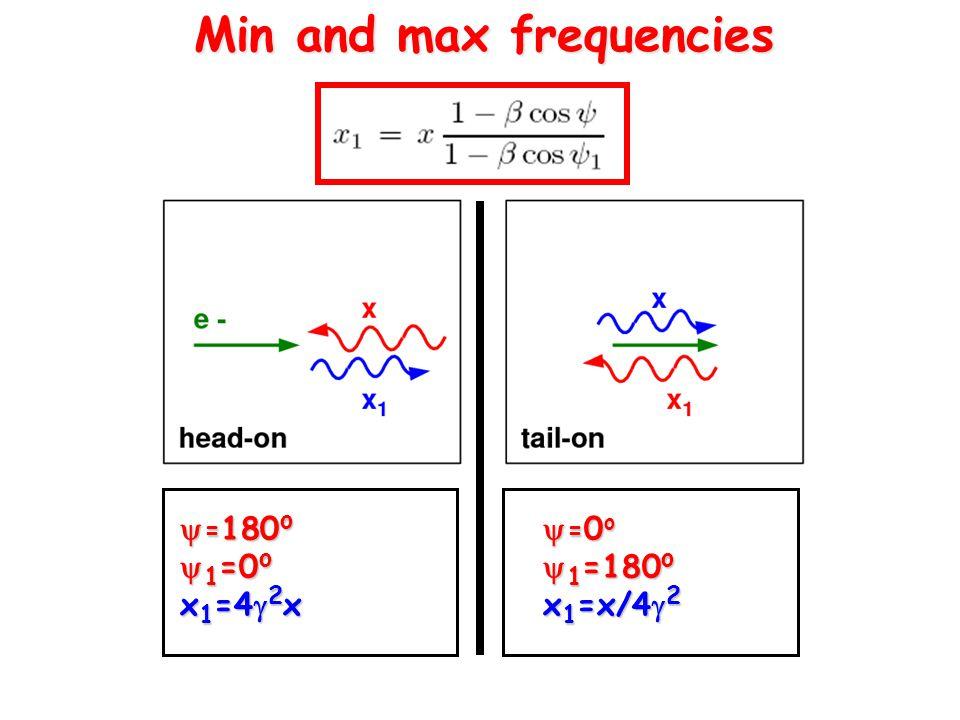 Min and max frequencies  = 180 o  1 =0 o x 1 =4  2 x  = 0 o  1 =180 o x 1 =x/4  2