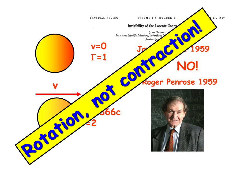 James Terrel 1959 Roger Penrose 1959 v=0  =1 v NO! v=0.866c  =2 Rotation, not contraction!