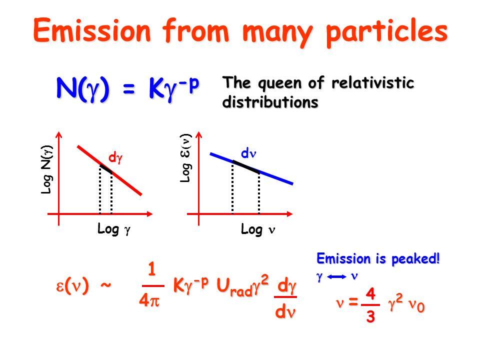 Emission from many particles N(  ) = K  -p The queen of relativistic distributions Log N(  ) Log  Log Log   )  ( )  ~ 1 4444 K  -p U rad  2 d  d Emission is peaked.