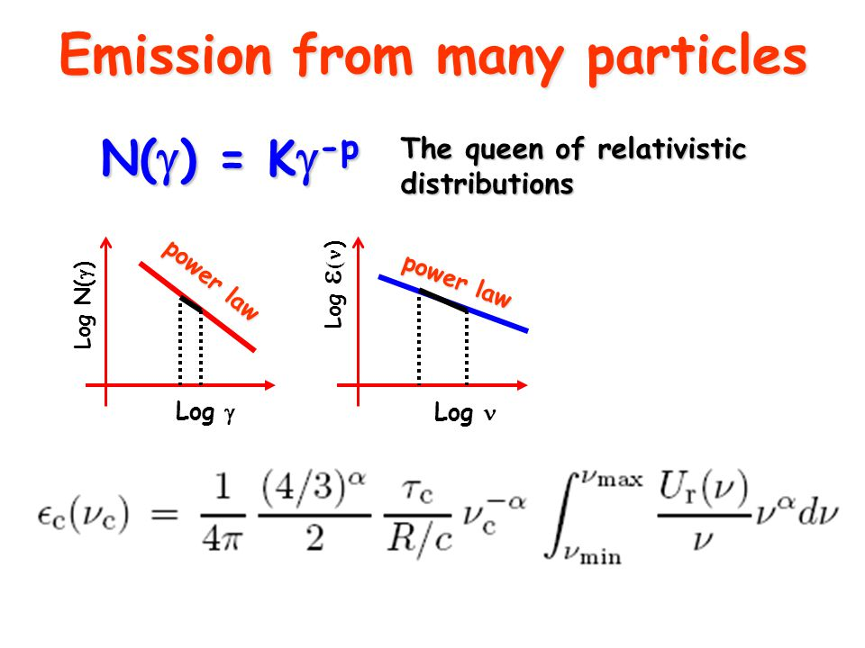 Emission from many particles N(  ) = K  -p The queen of relativistic distributions Log N(  ) Log  Log Log   )  ( )  ~ 1 4444 KU rad -  ====p-12 power law