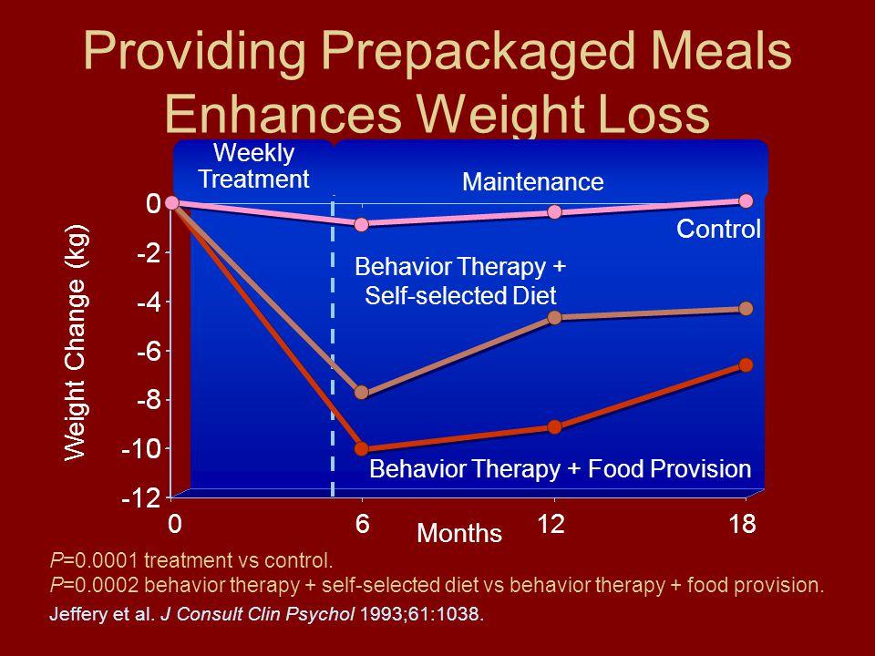 Providing Prepackaged Meals Enhances Weight Loss Weight Change (kg) Jeffery et al.