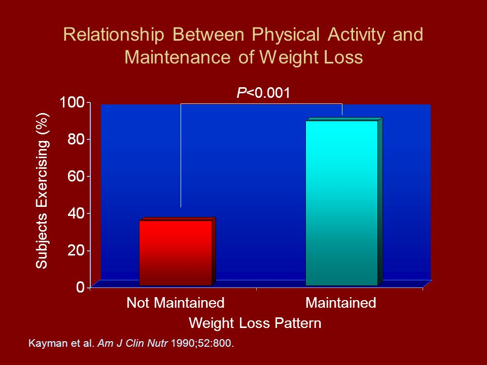 Relationship Between Physical Activity and Maintenance of Weight Loss Not Maintained Subjects Exercising (%) P<0.001 Kayman et al.