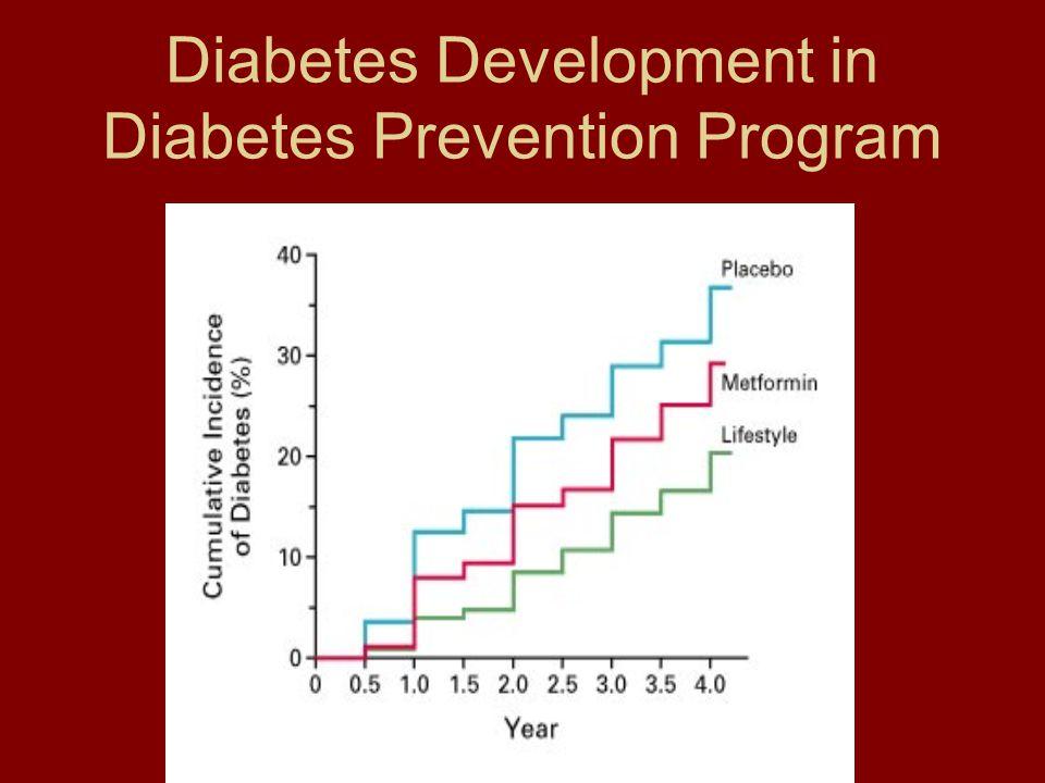 Diabetes Development in Diabetes Prevention Program