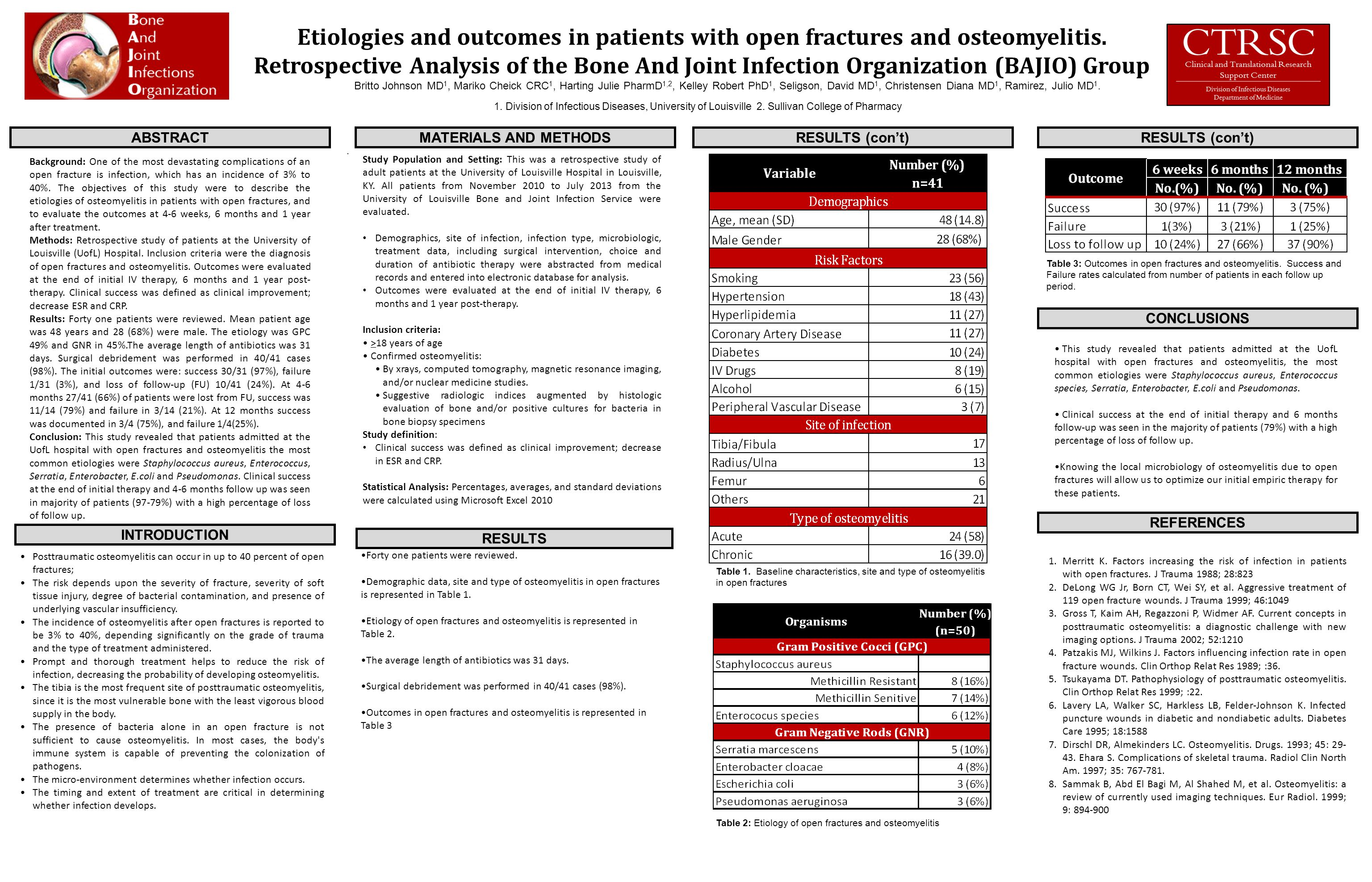 Etiologies and outcomes in patients with open fractures and osteomyelitis.