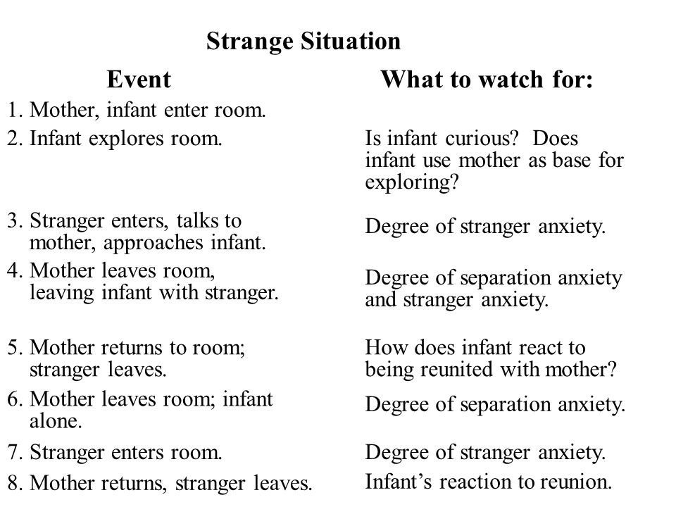 Strange Situation EventWhat to watch for: 1. Mother, infant enter room. 2. Infant explores room. Is infant curious? Does infant use mother as base for