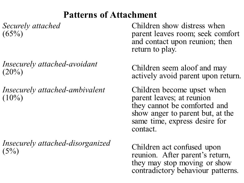 Patterns of Attachment Securely attached (65%) Children show distress when parent leaves room; seek comfort and contact upon reunion; then return to p