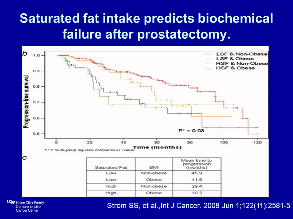 Saturated fat intake predicts biochemical failure after prostatectomy.