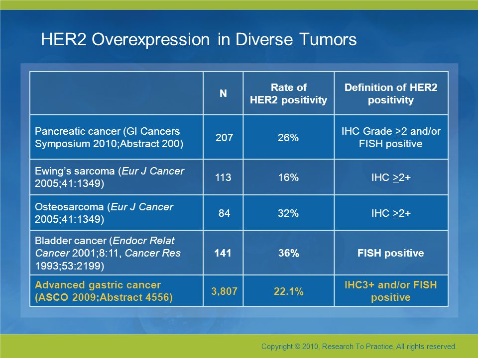 HER2 Overexpression in Diverse Tumors N Rate of HER2 positivity Definition of HER2 positivity Pancreatic cancer (GI Cancers Symposium 2010;Abstract 200) 20726% IHC Grade >2 and/or FISH positive Ewing's sarcoma (Eur J Cancer 2005;41:1349) 11316%IHC >2+ Osteosarcoma (Eur J Cancer 2005;41:1349) 8432%IHC >2+ Bladder cancer (Endocr Relat Cancer 2001;8:11, Cancer Res 1993;53:2199) 14136%FISH positive Advanced gastric cancer (ASCO 2009;Abstract 4556) 3,80722.1% IHC3+ and/or FISH positive Copyright © 2010, Research To Practice, All rights reserved.