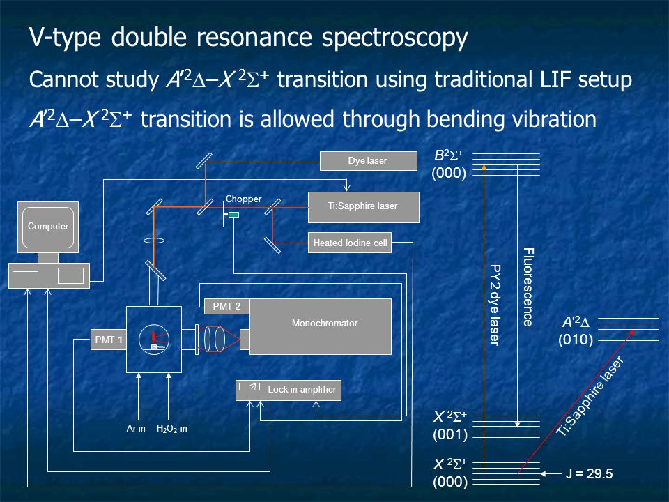 V-type double resonance spectroscopy Cannot study A' 2  –X 2  + transition using traditional LIF setup A' 2  –X 2  + transition is allowed through bending vibration H 2 O 2 inAr in Monochromator Lock-in amplifier Ti:Sapphire laser Heated Iodine cell PMT 1 PMT 2 Chopper Computer Dye laser X 2  + (000) J = 29.5 X 2  + (001) B 2  + (000) PY2 dye laser Fluorescence A 2  (010) Ti:Sapphire laser