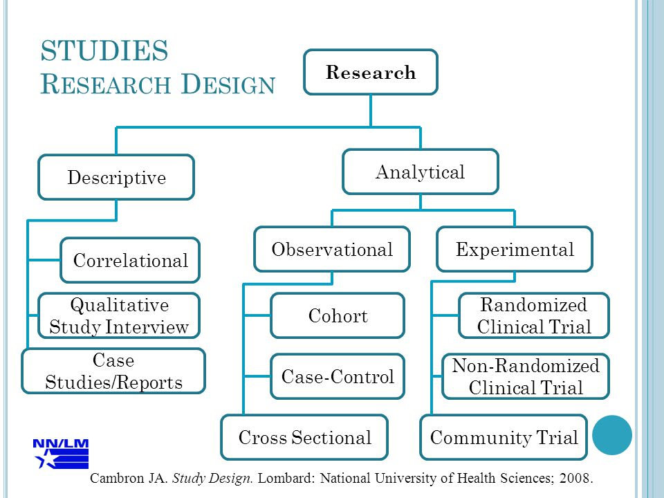 STUDIES R ESEARCH D ESIGN Case Studies/Reports Community TrialCross Sectional Research Cohort Case-Control Correlational Observational Qualitative Study Interview Experimental Descriptive Randomized Clinical Trial Non-Randomized Clinical Trial Analytical Cambron JA.