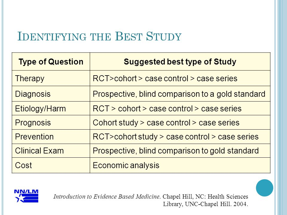 Type of QuestionSuggested best type of Study TherapyRCT>cohort > case control > case series DiagnosisProspective, blind comparison to a gold standard Etiology/HarmRCT > cohort > case control > case series PrognosisCohort study > case control > case series PreventionRCT>cohort study > case control > case series Clinical ExamProspective, blind comparison to gold standard CostEconomic analysis Introduction to Evidence Based Medicine.