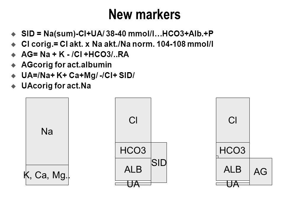 New markers  SID = Na(sum)-Cl+UA/ 38-40 mmol/l…HCO3+Alb.+P  Cl corig.= Cl akt.
