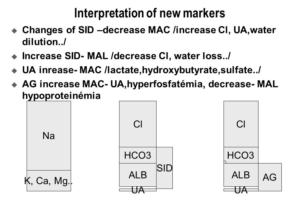 Interpretation of new markers  Changes of SID –decrease MAC /increase Cl, UA,water dilution../  Increase SID- MAL /decrease Cl, water loss../  UA inrease- MAC /lactate,hydroxybutyrate,sulfate../  AG increase MAC- UA,hyperfosfatémia, decrease- MAL hypoproteinémia Na K, Ca, Mg..