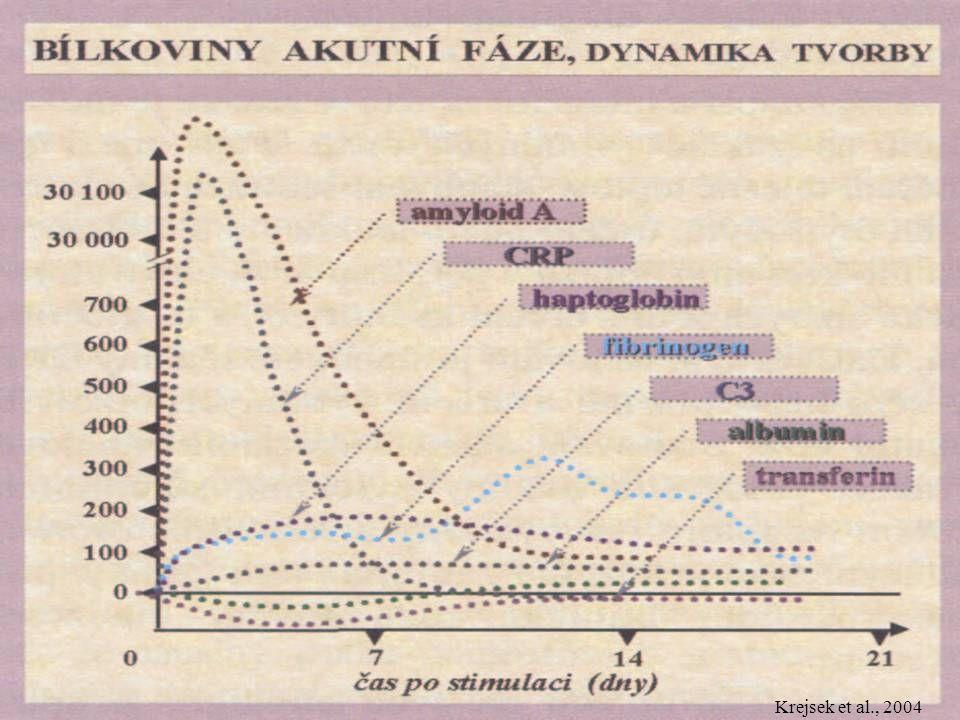 Proteiny akutní fáze – dynamika tvorby Krejsek et al., 2004