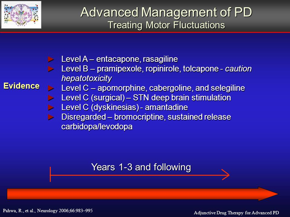 Advanced Management of PD Treating Motor Fluctuations ► Level A – entacapone, rasagiline ► Level B – pramipexole, ropinirole, tolcapone - caution hepatotoxicity ► Level C – apomorphine, cabergoline, and selegiline ► Level C (surgical) – STN deep brain stimulation ► Level C (dyskinesias) - amantadine ► Disregarded – bromocriptine, sustained release carbidopa/levodopa Evidence Years 1-3 and following Adjunctive Drug Therapy for Advanced PD Pahwa, R., et al., Neurology 2006;66:983–995