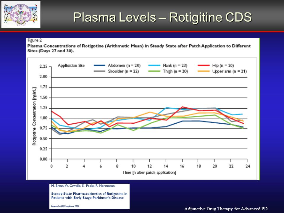 Plasma Levels – Rotigitine CDS Adjunctive Drug Therapy for Advanced PD