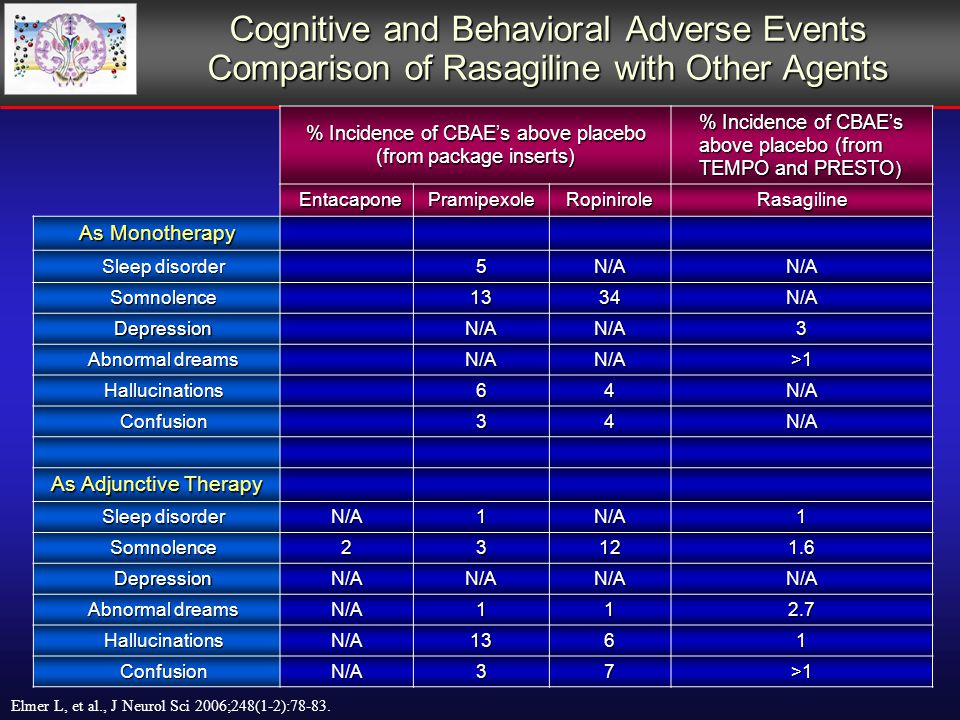 Cognitive and Behavioral Adverse Events Comparison of Rasagiline with Other Agents % Incidence of CBAE's above placebo (from package inserts) % Incidence of CBAE's above placebo (from TEMPO and PRESTO ) EntacaponePramipexoleRopiniroleRasagiline As Monotherapy Sleep disorder Sleep disorder5N/AN/A Somnolence Somnolence1334N/A Depression DepressionN/AN/A3 Abnormal dreams Abnormal dreamsN/AN/A>1 Hallucinations Hallucinations64N/A Confusion Confusion34N/A As Adjunctive Therapy Sleep disorder Sleep disorderN/A1N/A1 Somnolence Somnolence23121.6 Depression DepressionN/AN/AN/AN/A Abnormal dreams Abnormal dreamsN/A112.7 Hallucinations HallucinationsN/A1361 Confusion ConfusionN/A37>1 Elmer L, et al., J Neurol Sci 2006;248(1-2):78-83.