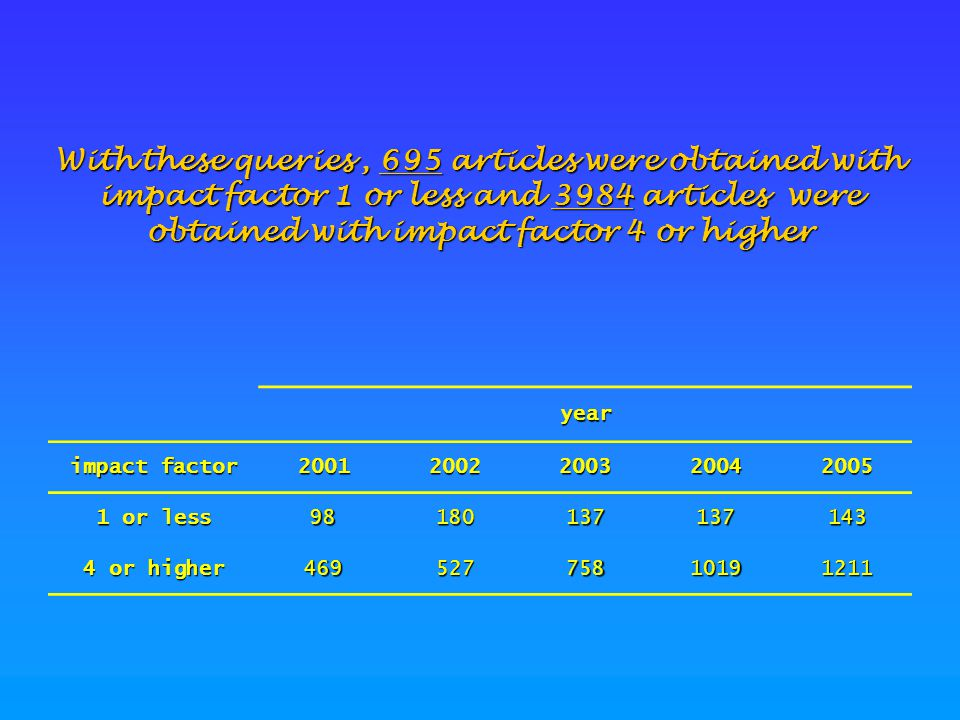 With these queries, 695 articles were obtained with impact factor 1 or less and 3984 articles were obtained with impact factor 4 or higher year impact factor 20012002200320042005 1 or less 98180137137143 4 or higher 46952775810191211