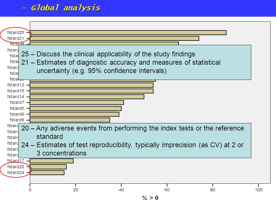- Global analysis 25 – Discuss the clinical applicability of the study findings 21 – Estimates of diagnostic accuracy and measures of statistical unce