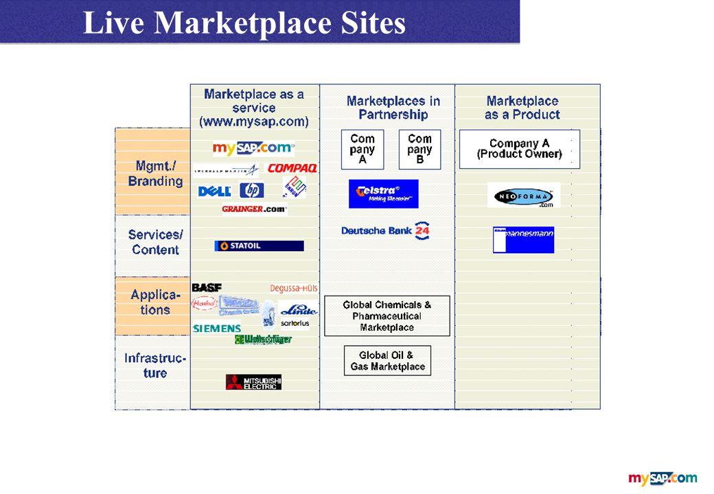 Live Marketplace Sites