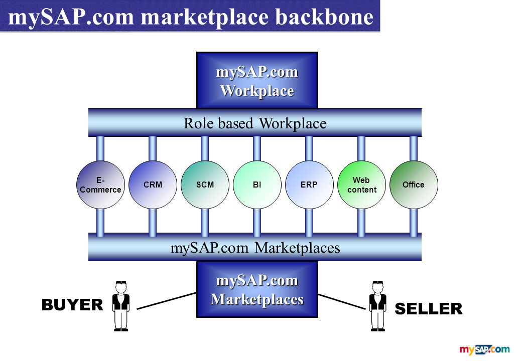 Role based Workplace BUYER SELLER mySAP.comWorkplace mySAP.com marketplace backbone mySAP.com Marketplaces E- Commerce CRMSCMBIERP Web content Office