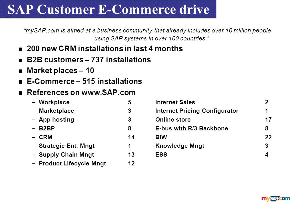 SAP Customer E-Commerce drive mySAP.com is aimed at a business community that already includes over 10 million people using SAP systems in over 100 countries. n 200 new CRM installations in last 4 months n B2B customers – 737 installations n Market places – 10 n E-Commerce – 515 installations n References on www.SAP.com –Workplace5Internet Sales2 –Marketplace3Internet Pricing Configurator1 –App hosting3Online store17 –B2BP8E-bus with R/3 Backbone8 –CRM14BIW22 –Strategic Ent.