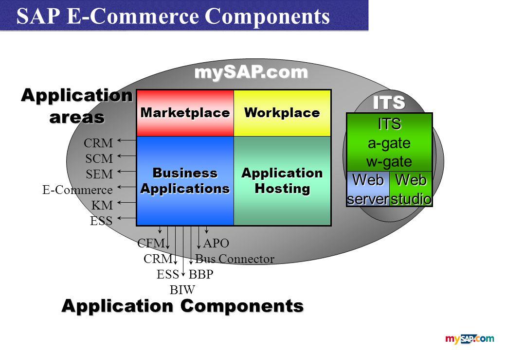 MarketplaceWorkplace BusinessApplicationsApplicationHosting mySAP.com CRM SCM SEM E-Commerce KM ESS Applicationareas CFM APO CRM Bus Connector ESS BBP BIW Application Components ITS a-gate w-gate WebserverWebstudio SAP E-Commerce Components