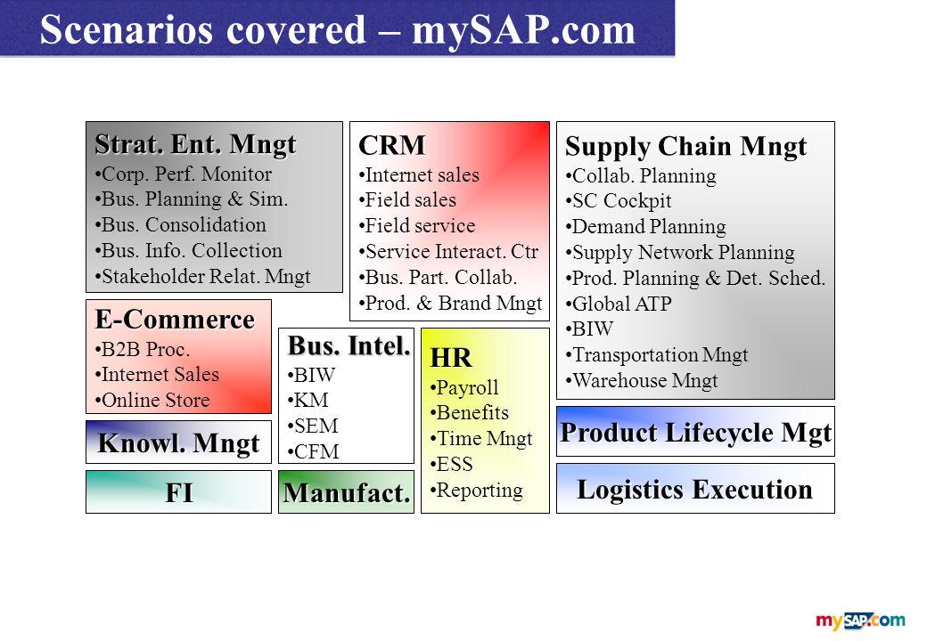 E-Commerce B2B Proc. Internet Sales Online Store CRM Internet sales Field sales Field service Service Interact. Ctr Bus. Part. Collab. Prod. & Brand M