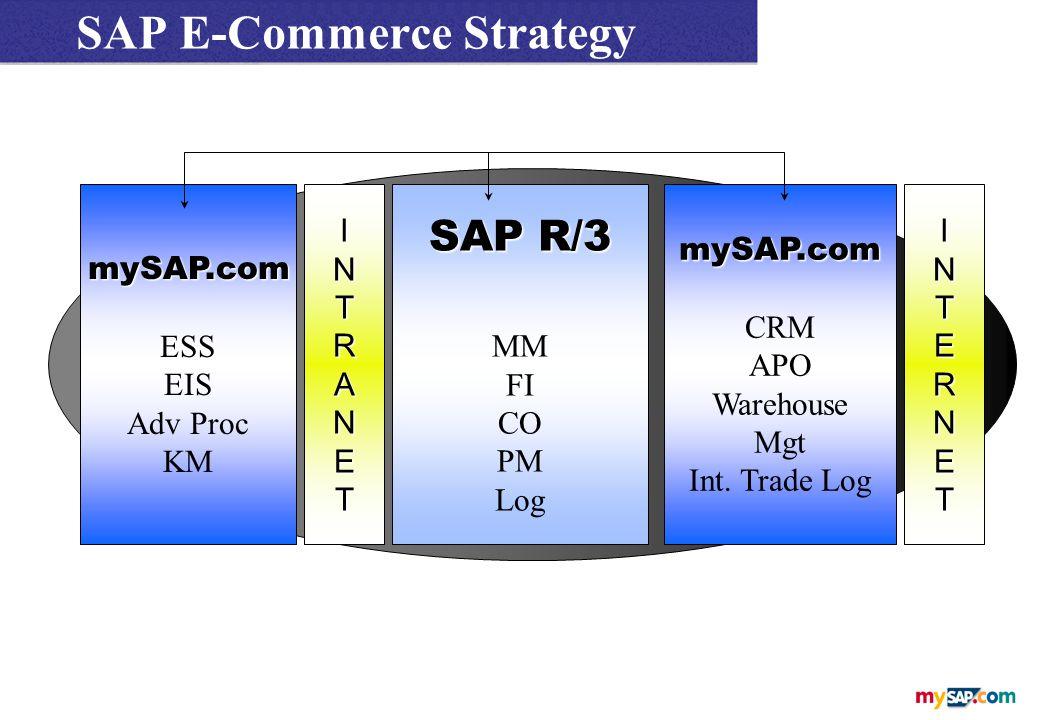 mySAP.com ESS EIS Adv Proc KMINTRANETINTERNET SAP E-Commerce Strategy SAP R/3 MM FI CO PM LogmySAP.com CRM APO Warehouse Mgt Int.