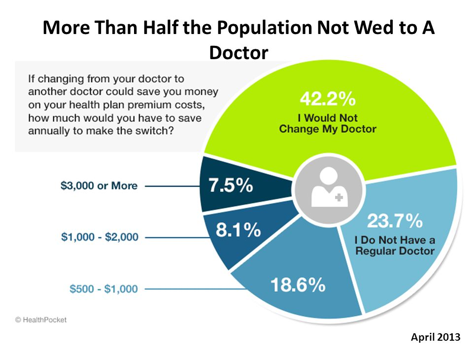 More Than Half the Population Not Wed to A Doctor April 2013