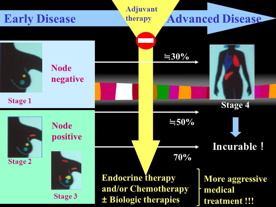 Early Disease Advanced Disease Adjuvant therapy ≒ 30% ≒ 50% 70% Stage 4 Incurable ! More aggressive medical treatment !!.