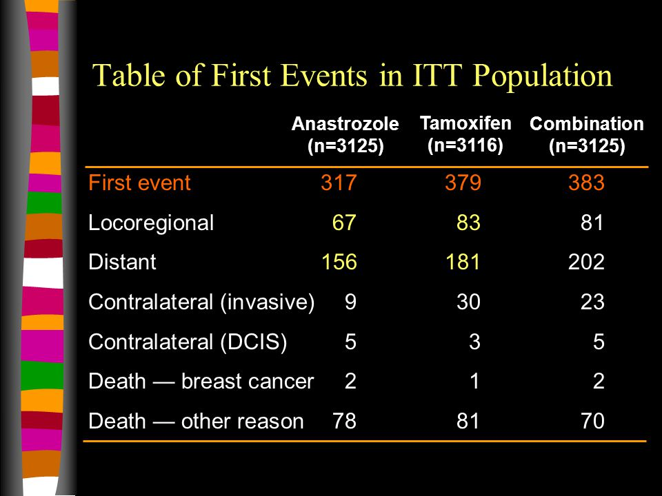 Table of First Events in ITT Population First event317379383 Locoregional678381 Distant156181202 Contralateral (invasive) 93023 Contralateral (DCIS)535 Death — breast cancer212 Death — other reason788170 Tamoxifen (n=3116) Anastrozole (n=3125) Combination (n=3125)