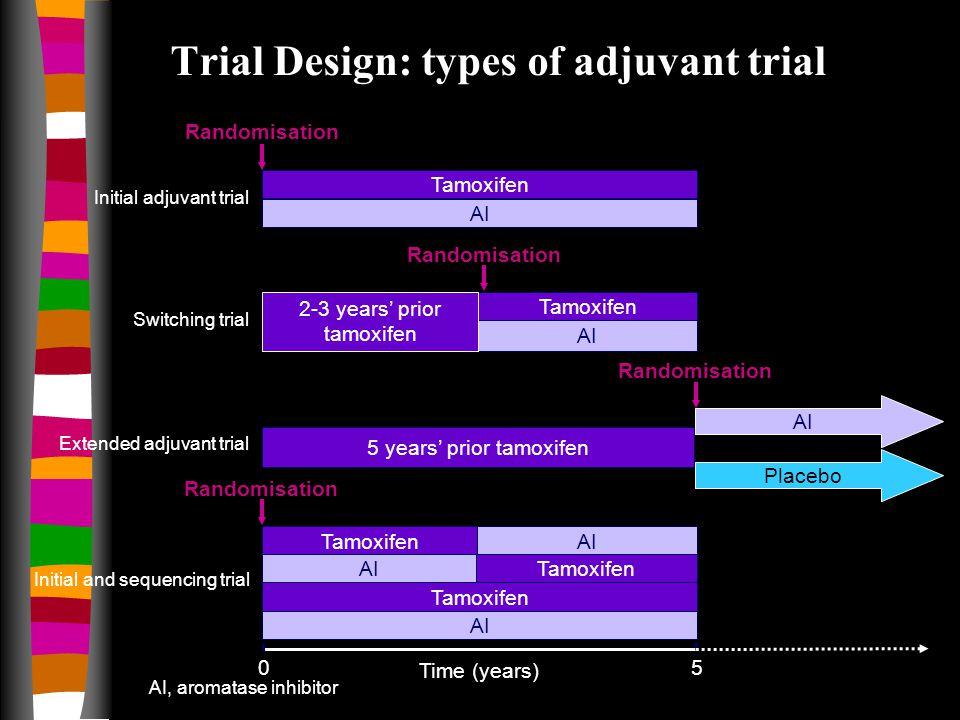 AI Tamoxifen 2-3 years' prior tamoxifen Initial adjuvant trial Switching trial Extended adjuvant trial Tamoxifen AI Tamoxifen AI Initial and sequencin