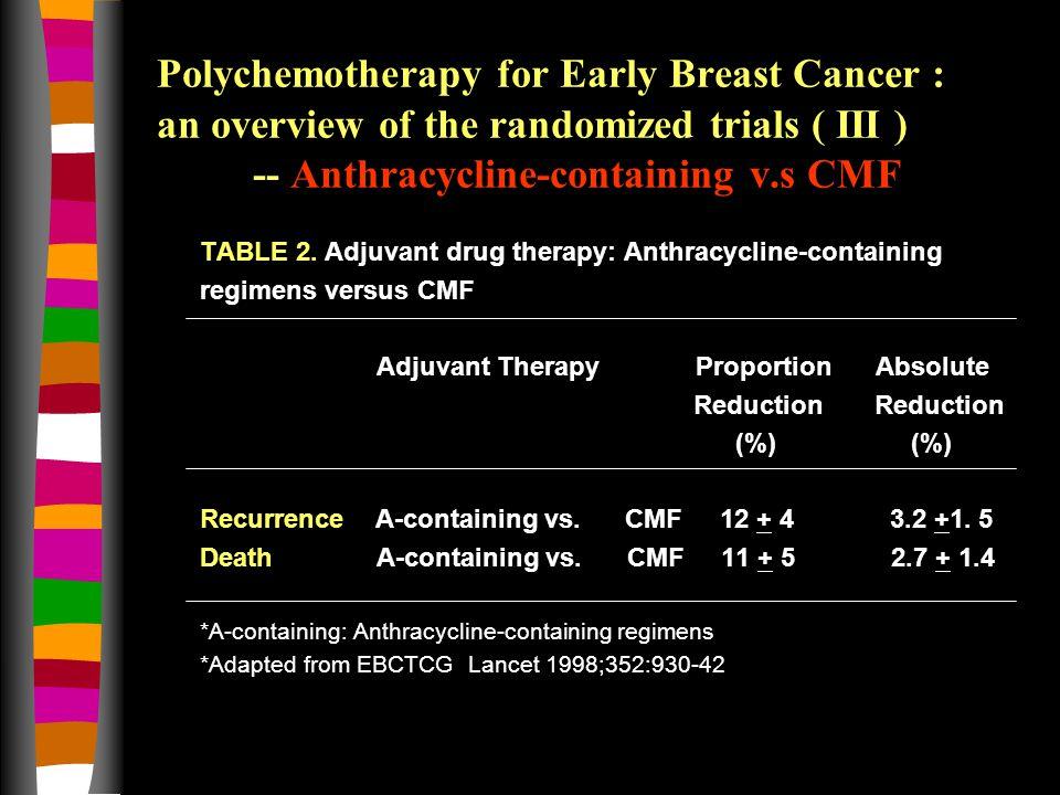 Evolution of Chemotherapy in Node-Positive Disease CMF Milan AC B-15 FEC50 ICCG = = CEF MA.5 FAC GEICAM TAC BCIRG 001 TC US9735 AC-P C9344 B-28 AC-T E1199 AC-Pw E1199 AC2w-P2w C9741 FEC100 FASG05 FEC-Pw G9906 FEC-T PACS01