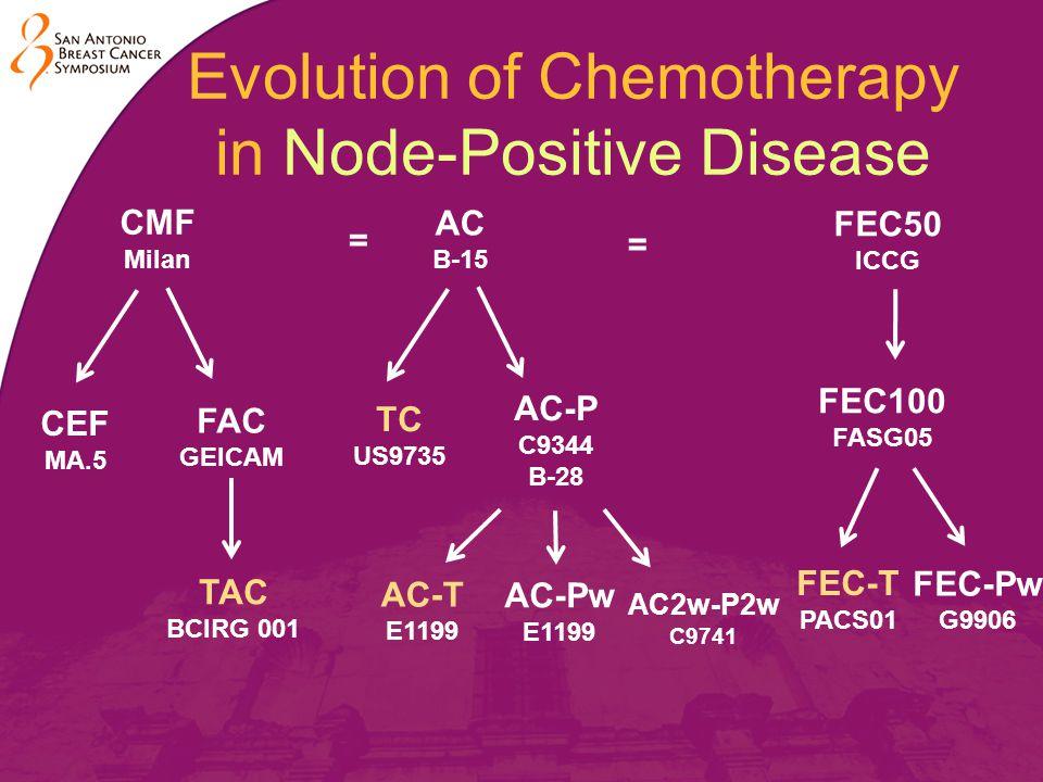 Evolution of Chemotherapy in Node-Positive Disease CMF Milan AC B-15 FEC50 ICCG = = CEF MA.5 FAC GEICAM TAC BCIRG 001 TC US9735 AC-P C9344 B-28 AC-T E