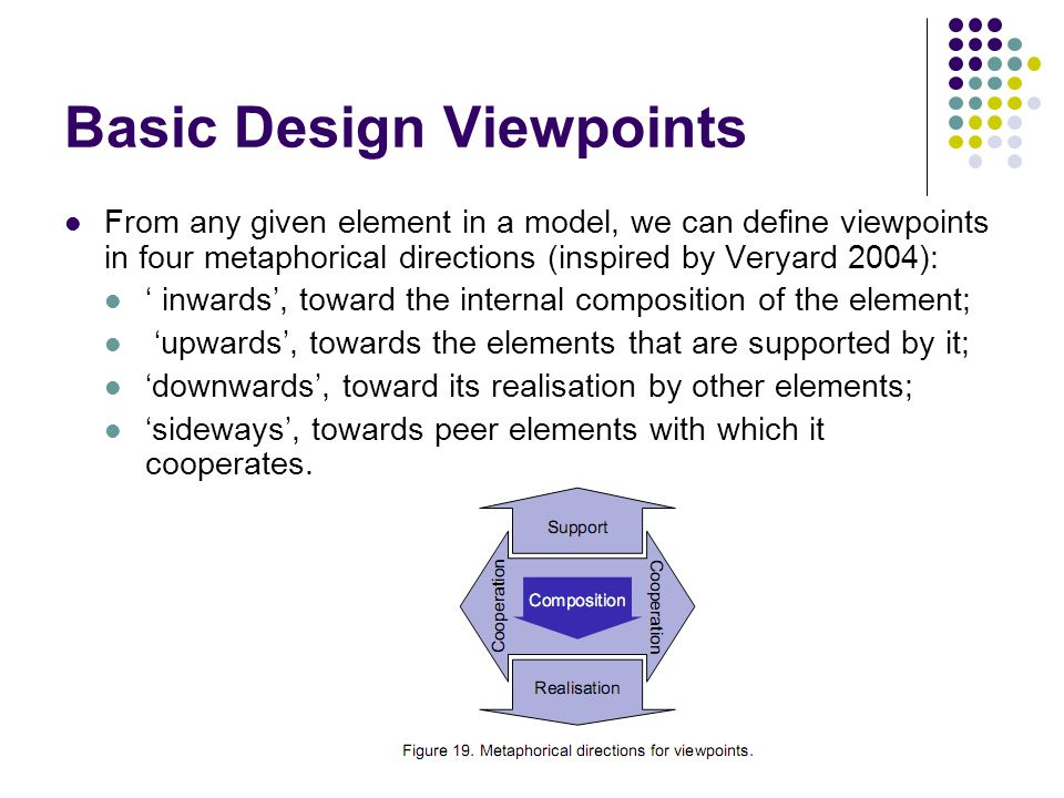Basic Design Viewpoints From any given element in a model, we can define viewpoints in four metaphorical directions (inspired by Veryard 2004): ' inwards', toward the internal composition of the element; 'upwards', towards the elements that are supported by it; 'downwards', toward its realisation by other elements; 'sideways', towards peer elements with which it cooperates.