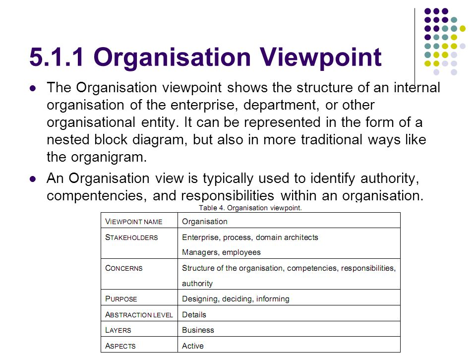 5.1.1 Organisation Viewpoint The Organisation viewpoint shows the structure of an internal organisation of the enterprise, department, or other organisational entity.