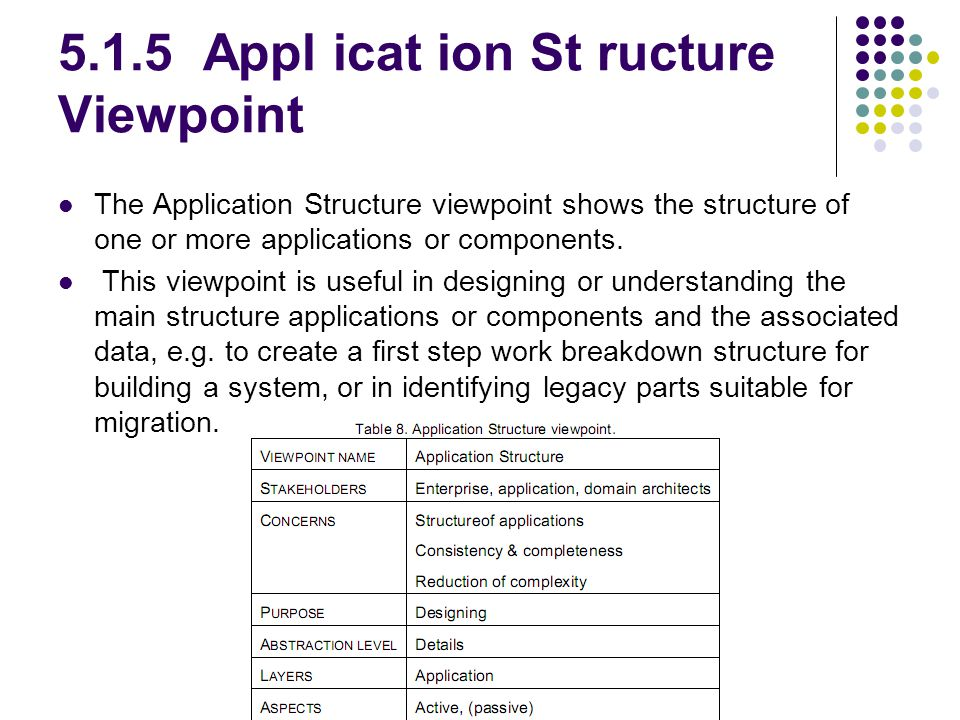 5.1.5 Appl icat ion St ructure Viewpoint The Application Structure viewpoint shows the structure of one or more applications or components. This viewp