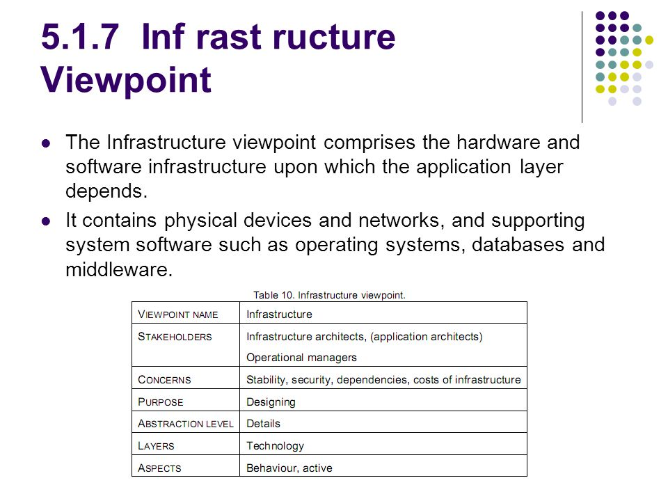 5.1.7 Inf rast ructure Viewpoint The Infrastructure viewpoint comprises the hardware and software infrastructure upon which the application layer depe