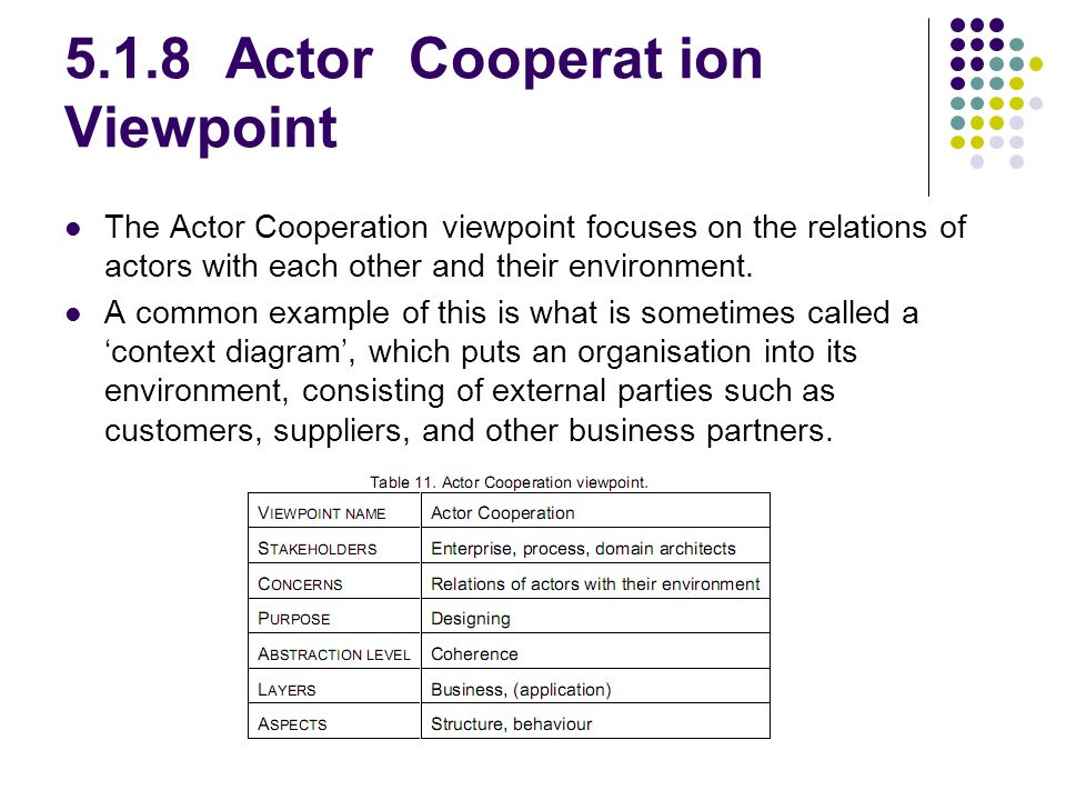 5.1.8 Actor Cooperat ion Viewpoint The Actor Cooperation viewpoint focuses on the relations of actors with each other and their environment. A common