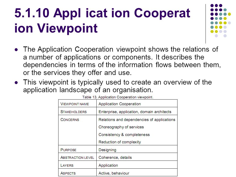 5.1.10 Appl icat ion Cooperat ion Viewpoint The Application Cooperation viewpoint shows the relations of a number of applications or components. It de