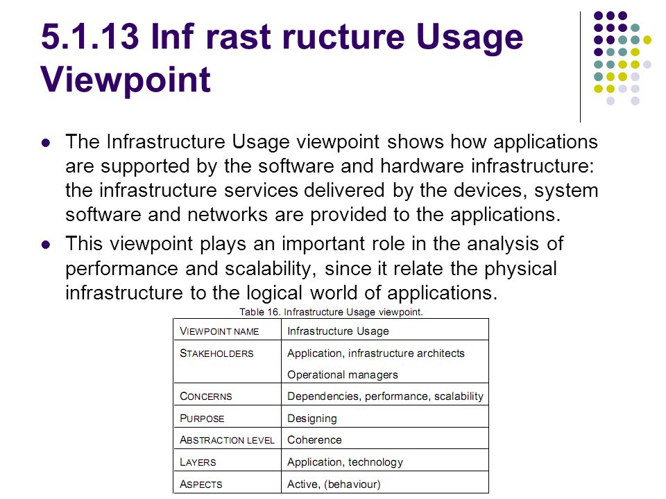 5.1.13 Inf rast ructure Usage Viewpoint The Infrastructure Usage viewpoint shows how applications are supported by the software and hardware infrastru